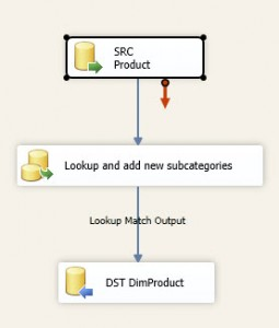 Data Flow for the Lookup update
